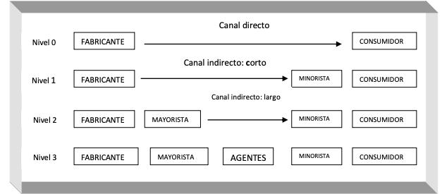 Captura de Pantalla 2019 02 14 a les 15.55.43 Claves para entender el proceso de distribución comercial dentro del sector textil